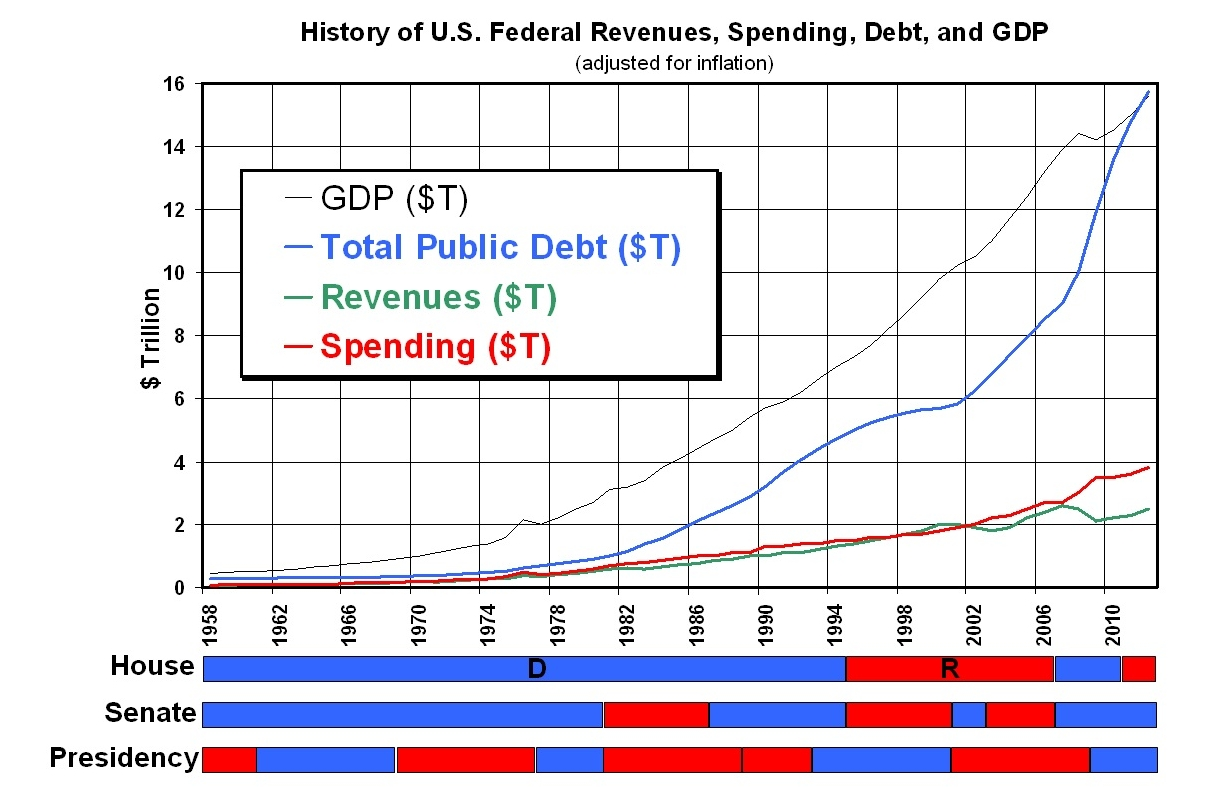 Displaying 17> Images For - 3 Branches Of Government Chart...