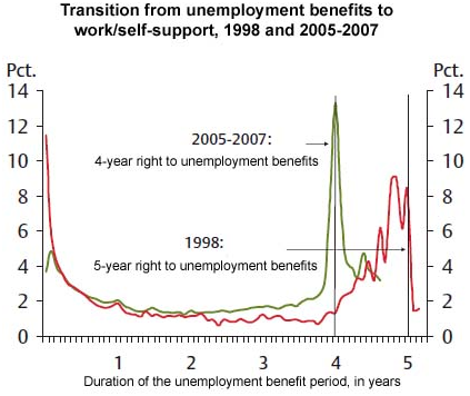 Denmark unemployment patterns