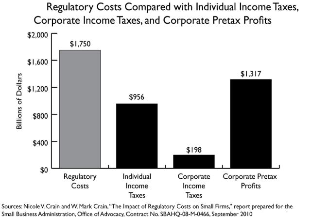 Government Regulations - the massive hidden tax