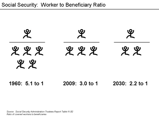 Social Security - worker to beneficiary ratio