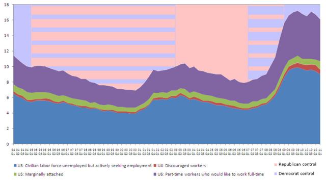 U3 - U6 unemployment 1994-2011