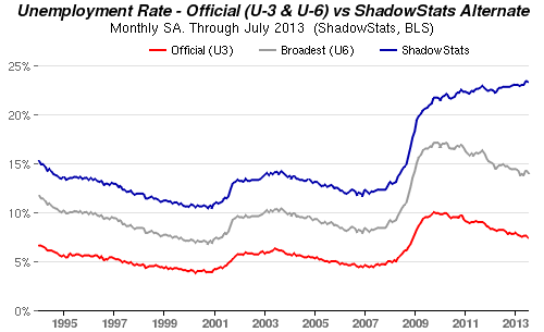 U3 vs U6 vs so-called U7 unemployment