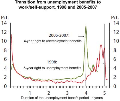 Denmark correlatoin of job seeking to length of unemployment benefits