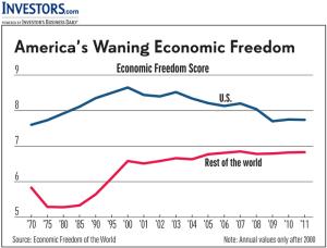 Americas Waning Economic Freedom