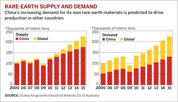 Rare earth supply and demand