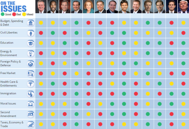 20151009 Conservative Review Presidential Scores