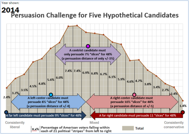 Persuasion Challenge for Five Hypothetical Candidates