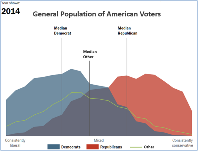 Pew graph - gen population with Dem-Repub-Other shown
