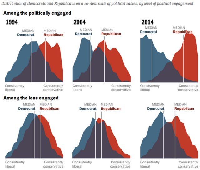 Pew - polarization increases - comparison by political engagement