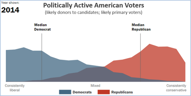 Pew - politically active voters - Dems and Repubs