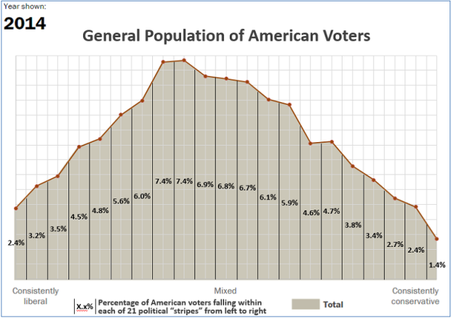 Pew - total voters -- sliced into 21 percentage stripes