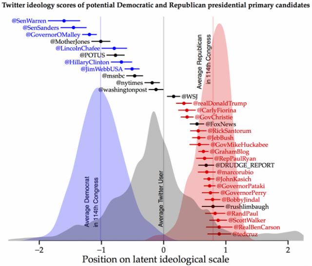 Prez candidate Twitter Ideology Scores -- by Pablo Barbera